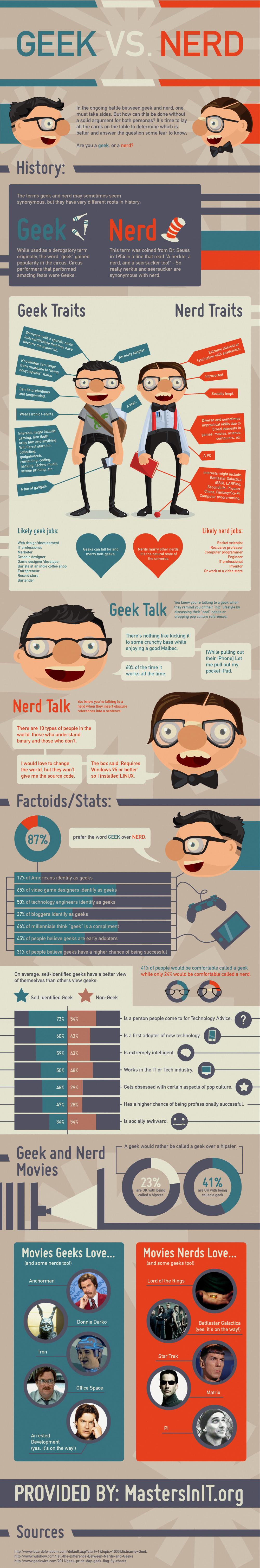 Geek vs Nerd Inforgraphic